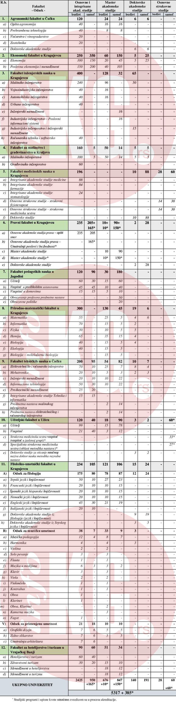 rsz broj studenata za upis na fakultetima kragujevackog univerziteta